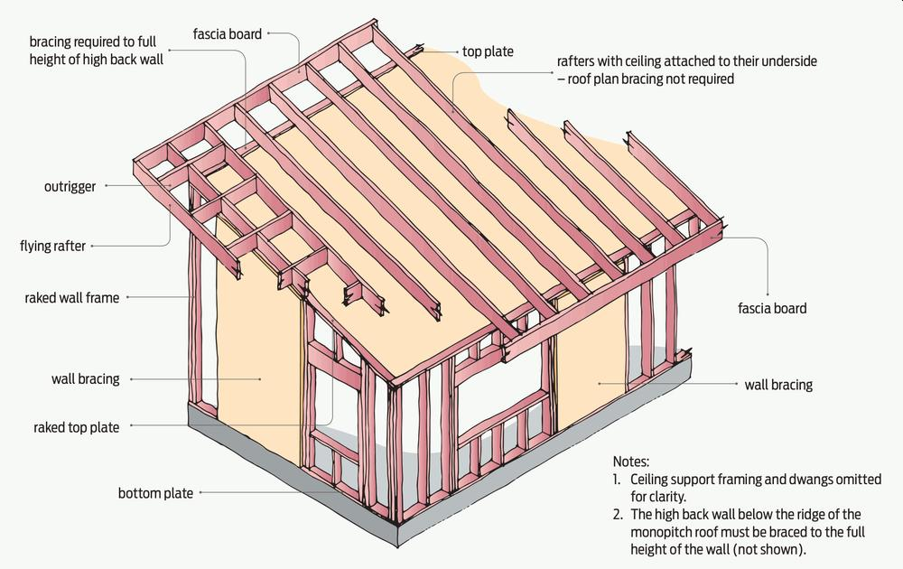 Mono-slope roof